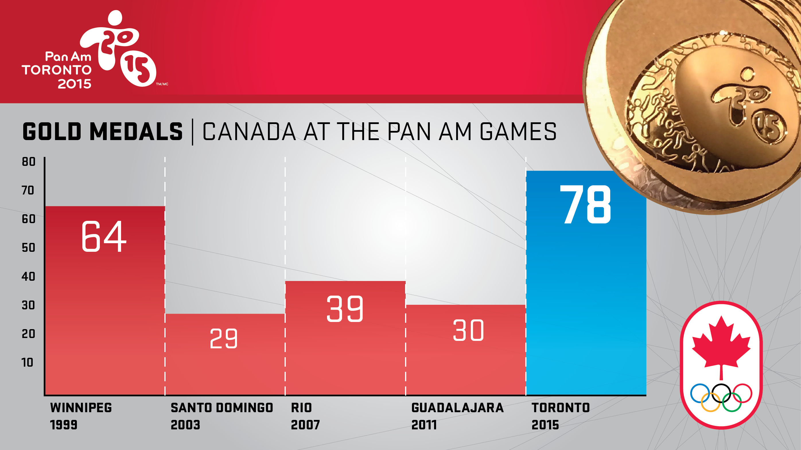 78 - Gold medal record