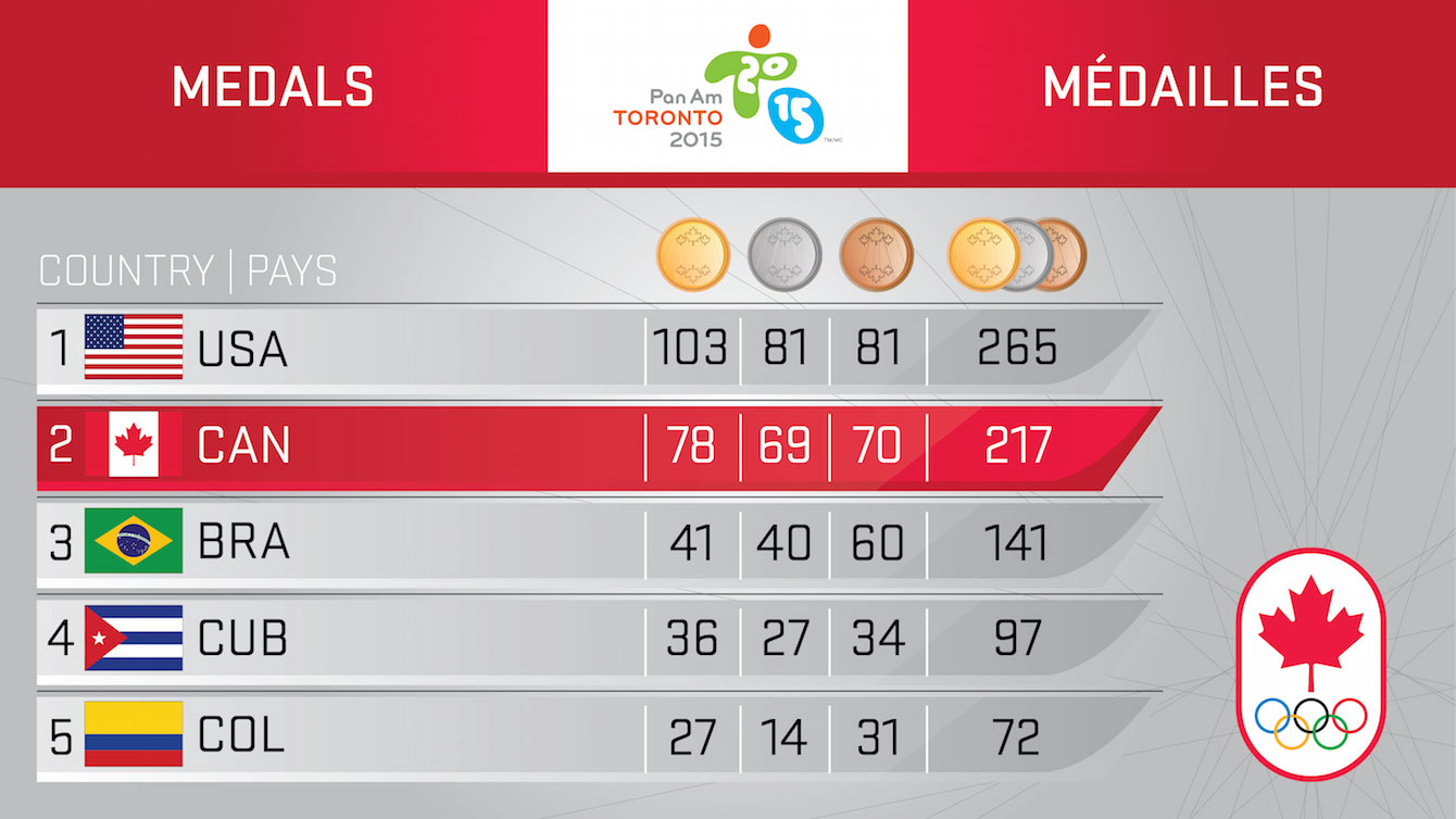 Final Medal Counter TO2015