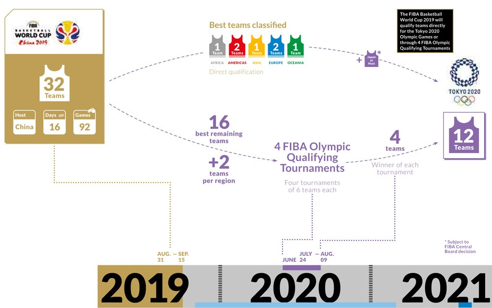 Graphic showing the 4 FIBA Olympic Qualifying Tournaments.