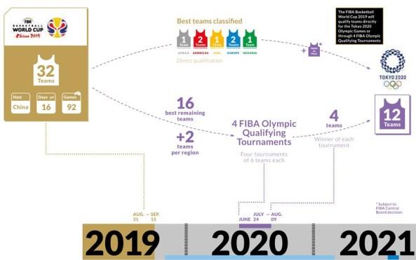 Tokyo 2020 Men's Basketball Qualification format