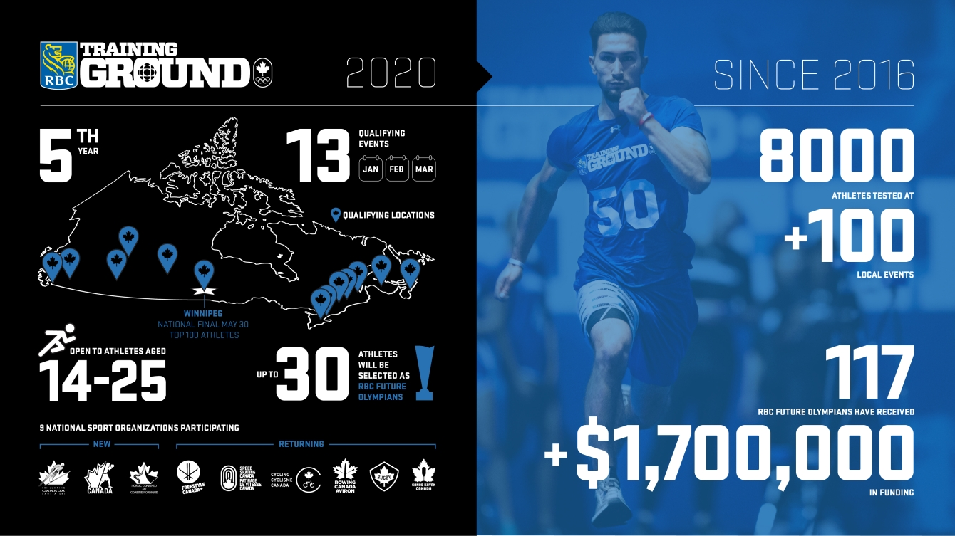 Infographic about the 2020 RBC Training Ground Program